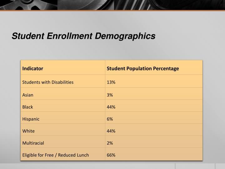 Student Enrollment Demographics