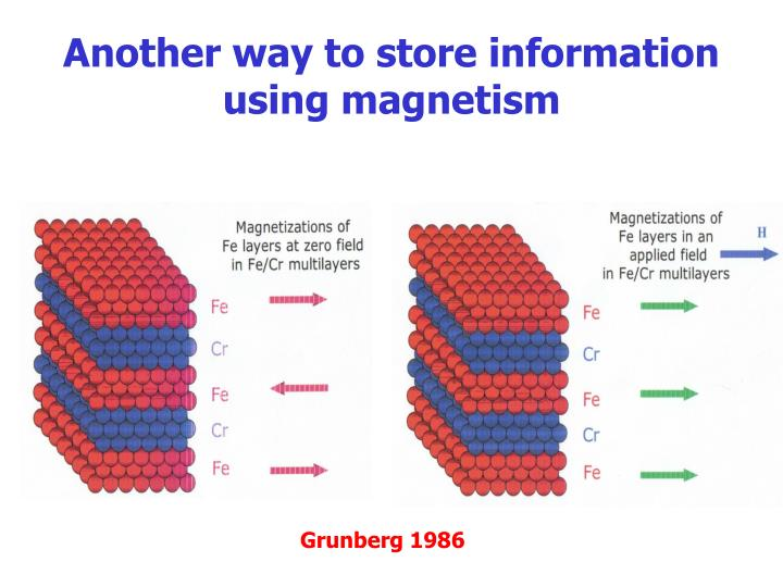 Another way to store information using magnetism