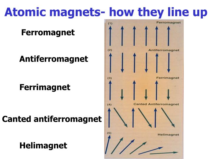 Atomic magnets- how they line up