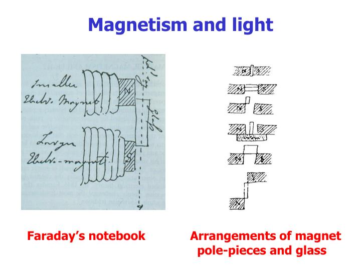 Magnetism and light