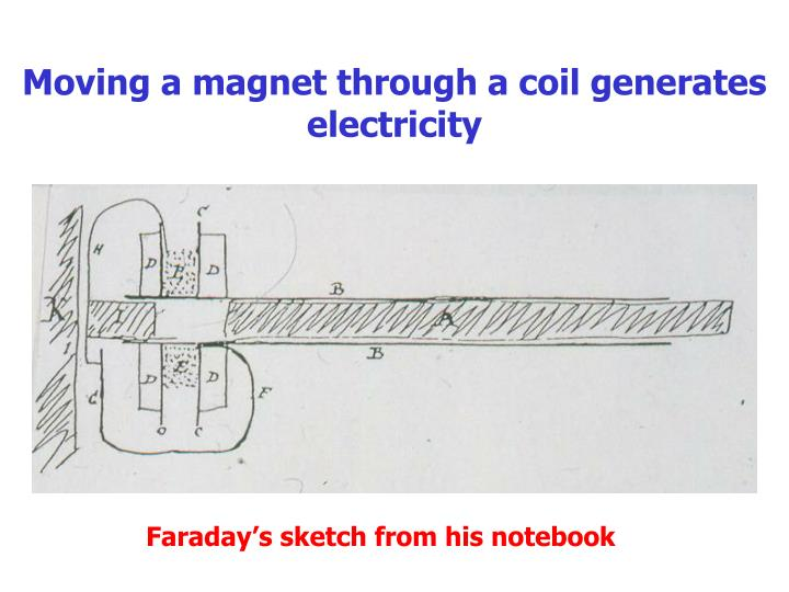 Moving a magnet through a coil generates electricity