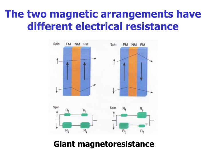 The two magnetic arrangements have different electrical resistance