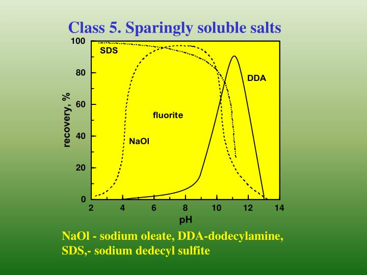 Class 5. Sparingly soluble salts