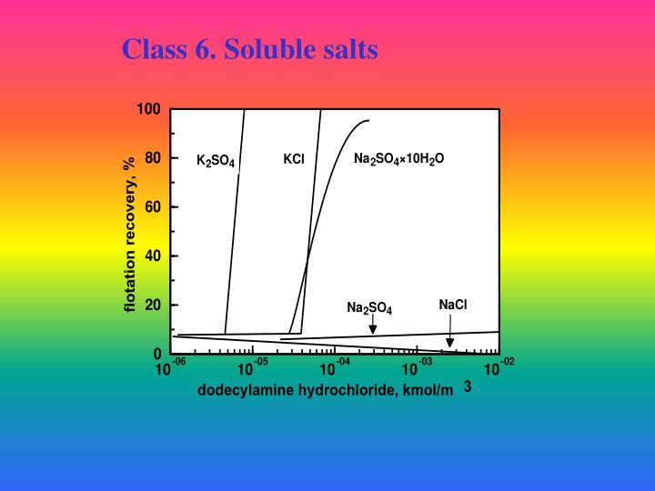 Class 6. Soluble salts