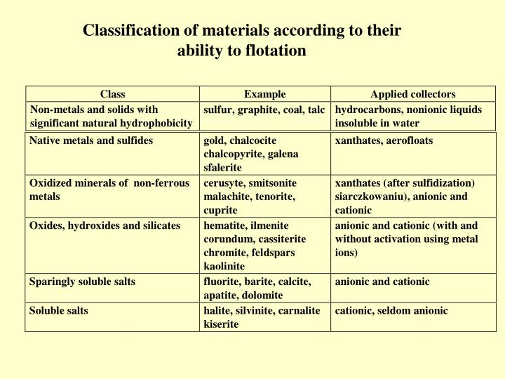 Classification of materials according to their ability to flotation