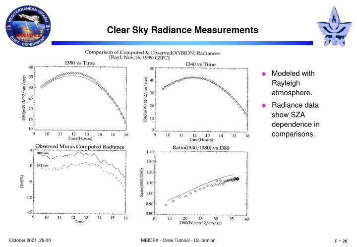 Clear Sky Radiance Measurements