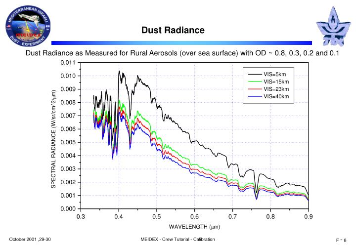 Dust Radiance