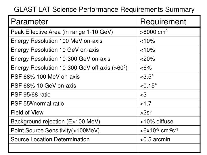 GLAST LAT Science Performance Requirements Summary