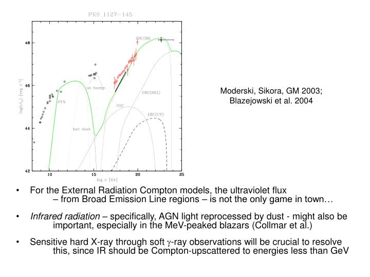 Moderski, Sikora, GM 2003;  Blazejowski et al. 2004