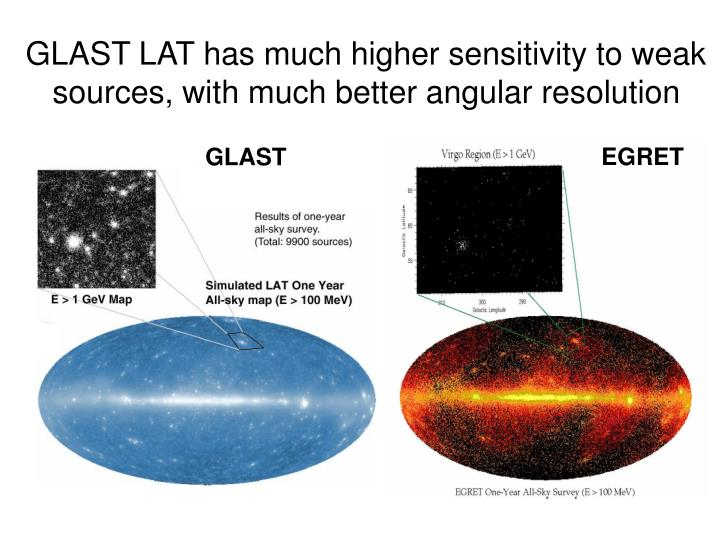 GLAST LAT has much higher sensitivity to weak sources, with much better angular resolution