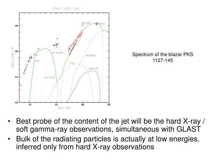 Spectrum of the blazar PKS 1127-145