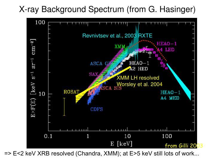 Revnivtsev et al., 2003 RXTE