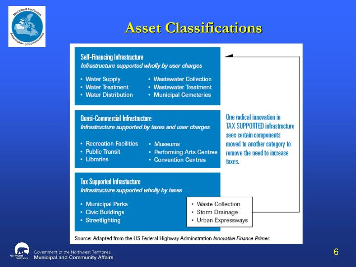 Asset Classifications