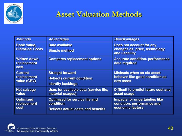 Asset Valuation Methods