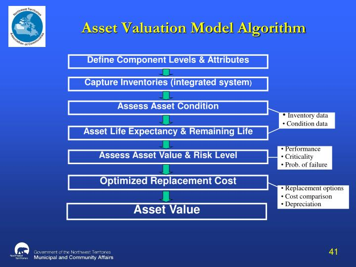 Asset Valuation Model Algorithm