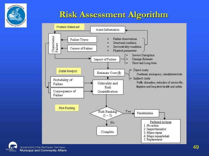 Risk Assessment Algorithm