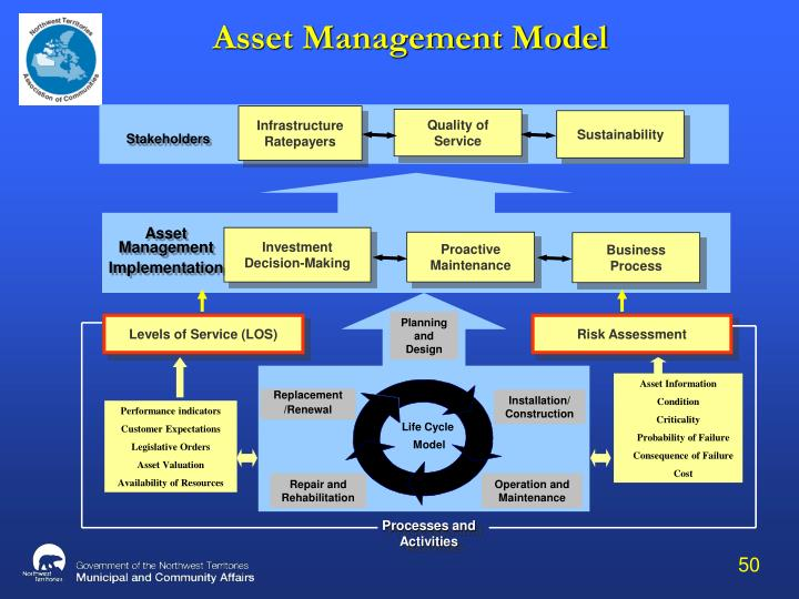 Asset Management Model