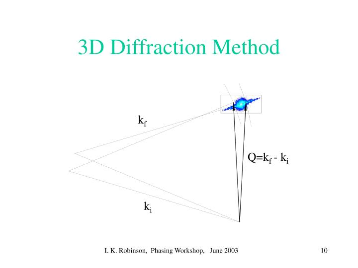 3D Diffraction Method