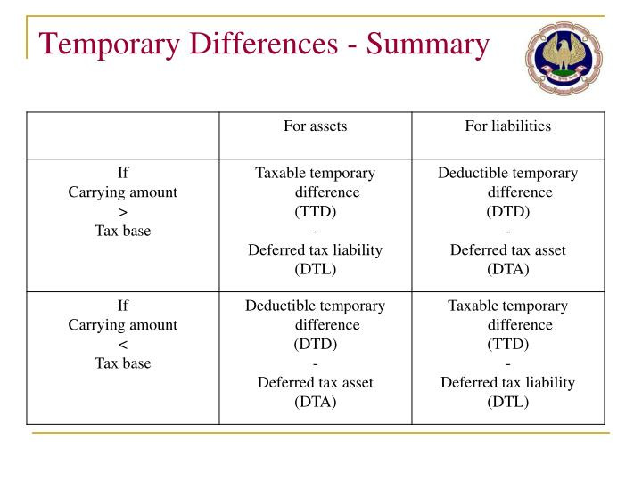 Temporary Differences - Summary