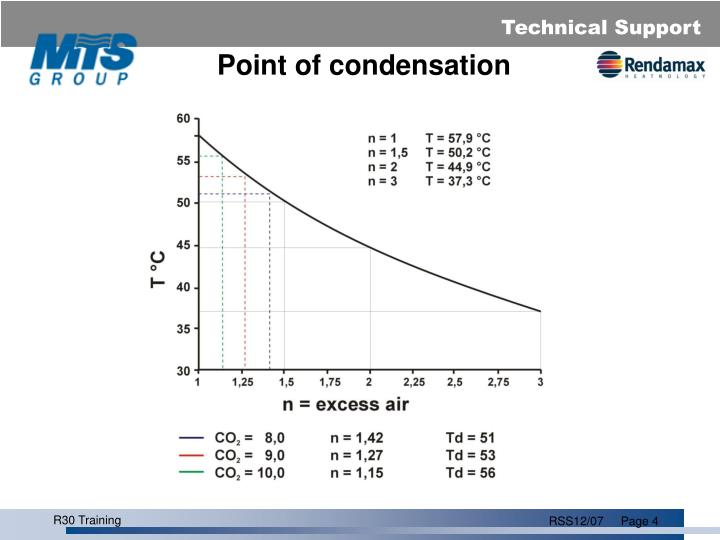 Point of condensation