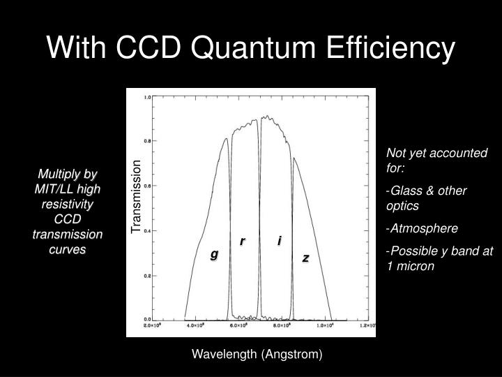 With CCD Quantum Efficiency