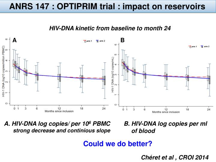 ANRS 147 : OPTIPRIM trial : impact on