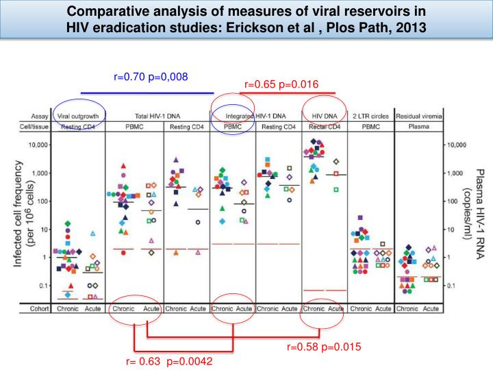 Comparative analysis of measures of viral reservoirs in