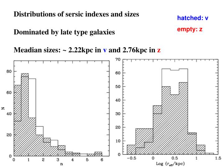 Distributions of sersic indexes and sizes