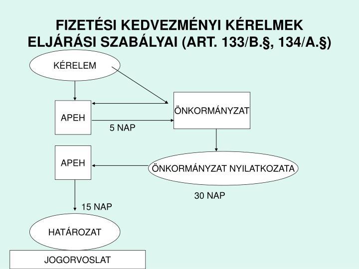 FIZETÉSI KEDVEZMÉNYI KÉRELMEK ELJÁRÁSI SZABÁLYAI (ART. 133/B.§, 134/A.§)