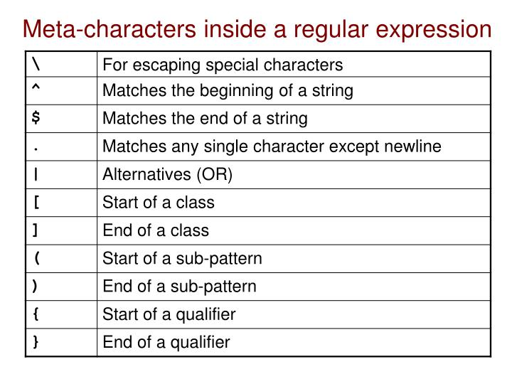 Meta-characters inside a regular expression