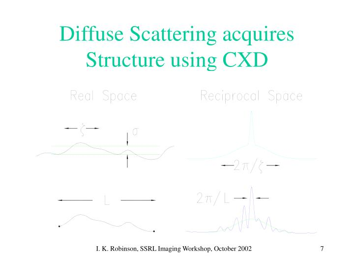 Diffuse Scattering acquires Structure using CXD
