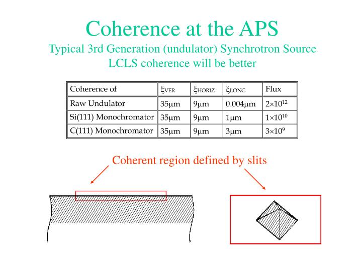Coherence at the APS
