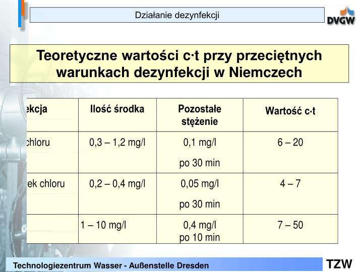 Działanie dezynfekcji