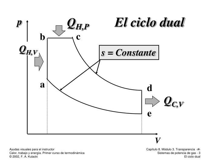 El ciclo dual