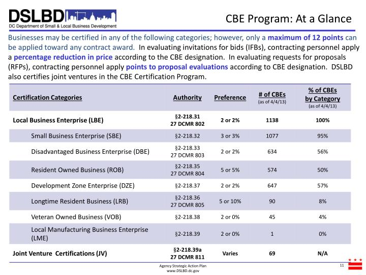 CBE Program: At a Glance