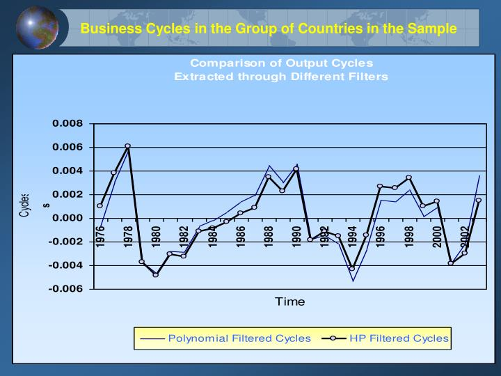 Business Cycles in the Group of Countries in the Sample