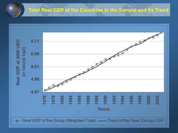 Total Real GDP of the Countries in the Sample and Its Trend