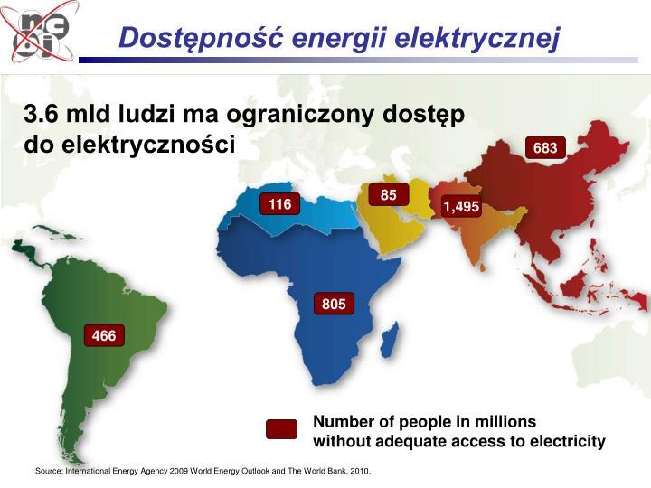Dostępność energii elektrycznej