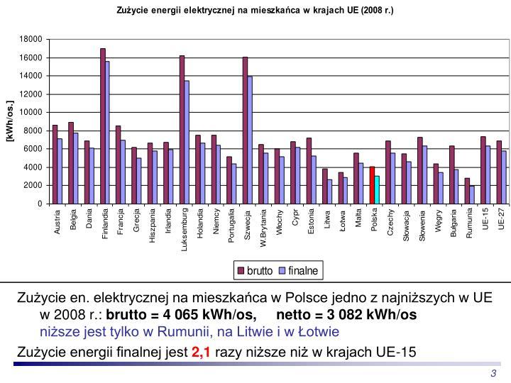 Zużycie en. elektrycznej na mieszkańca w Polsce