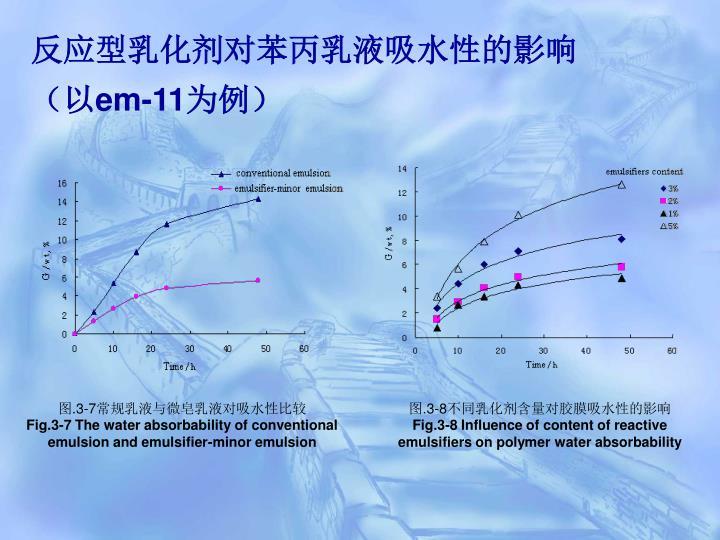 反应型乳化剂对苯丙乳液吸水性的影响