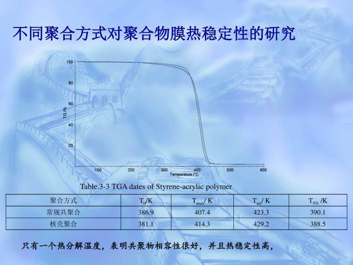 不同聚合方式对聚合物膜热稳定性的研究