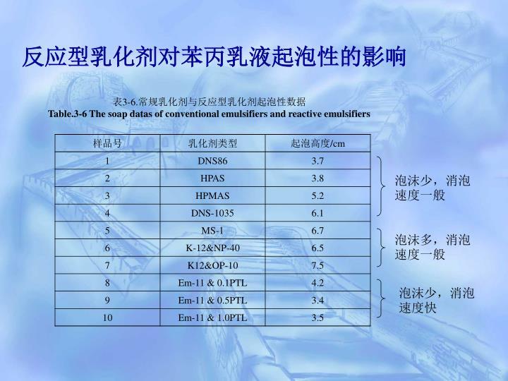 反应型乳化剂对苯丙乳液起泡性的影响