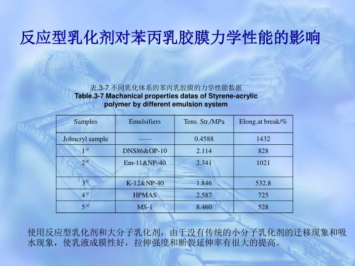 反应型乳化剂对苯丙乳胶膜力学性能的影响