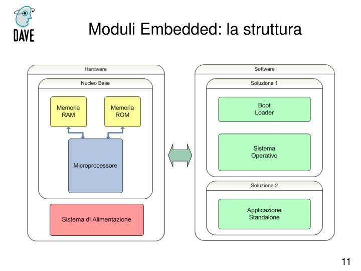 Moduli Embedded: la struttura