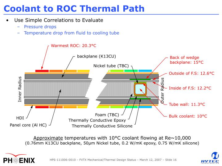 Coolant to ROC Thermal Path