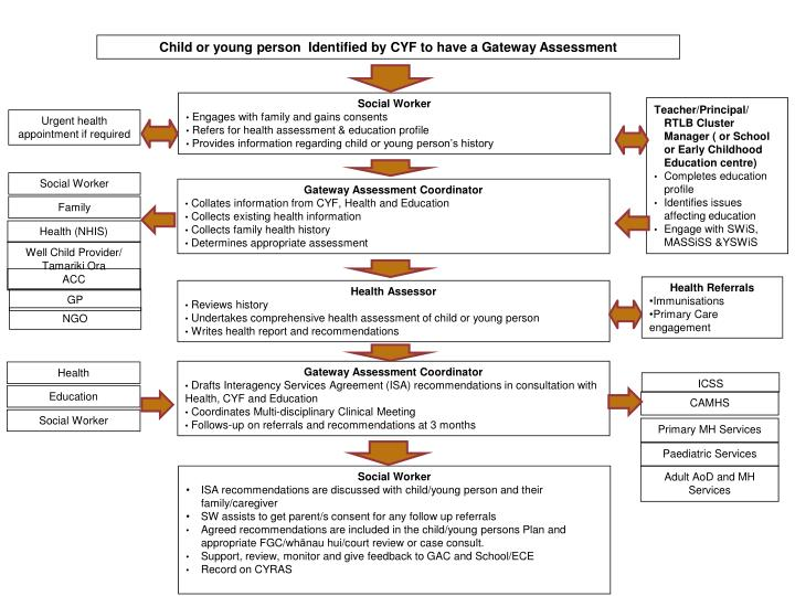 Child or young person  Identified by CYF to have a Gateway Assessment