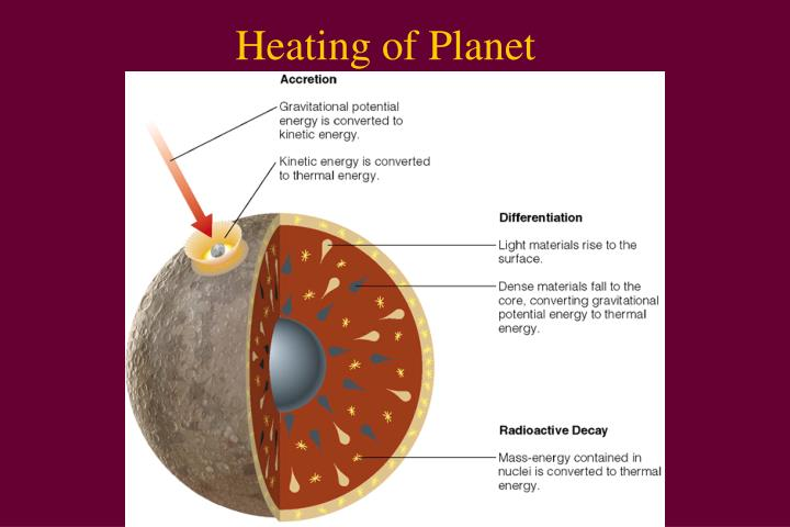 Heating of Planet