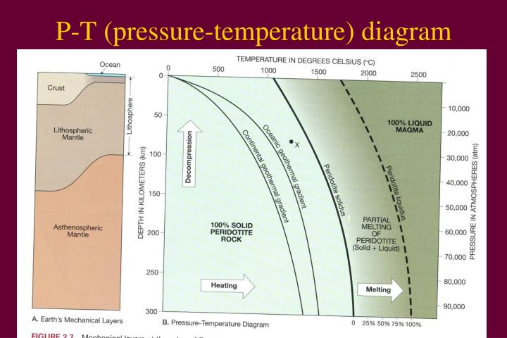 P-T (pressure-temperature) diagram