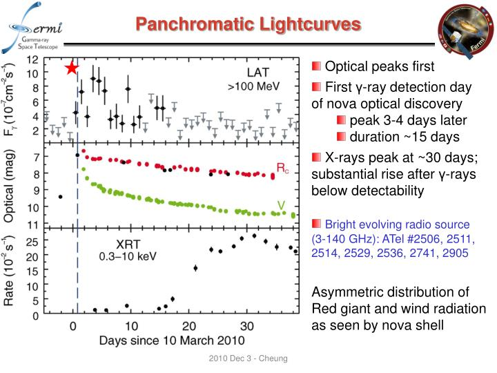 Panchromatic Lightcurves