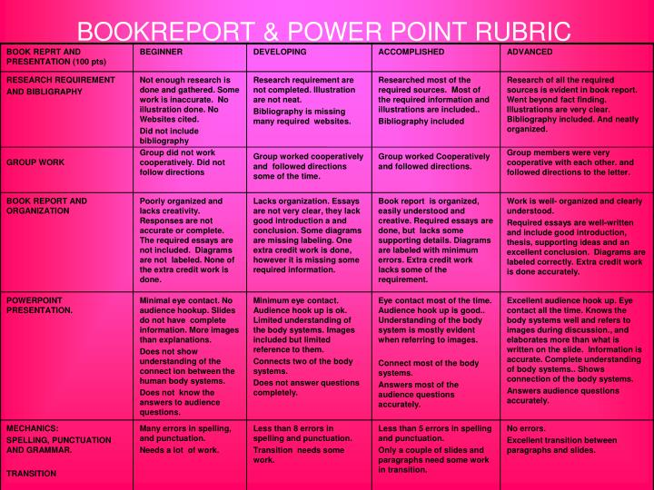 BOOKREPORT & POWER POINT RUBRIC